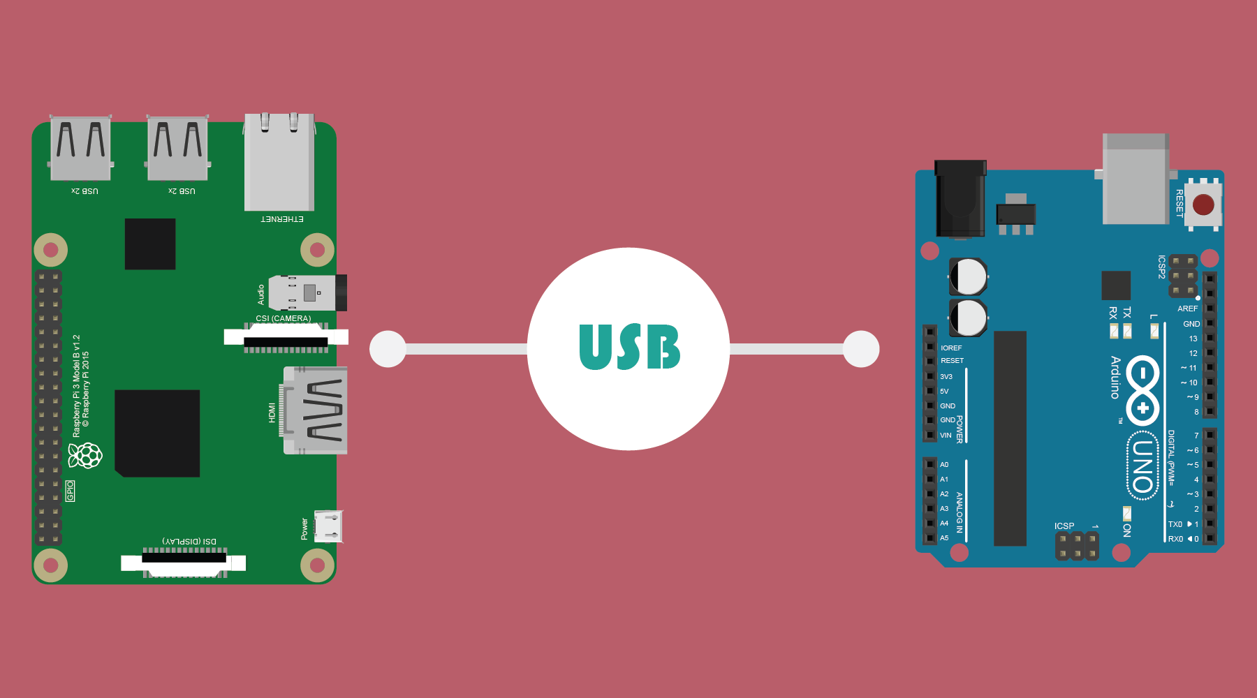Communication USB entre Arduino et Raspberry Pi