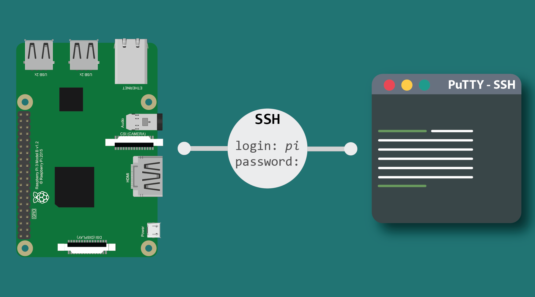 Se connecter au Raspberry Pi en SSH